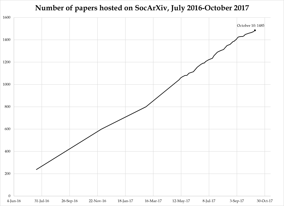 The next stage of SocArXiv's development: bringing greater transparency and efficiency to the peer review process